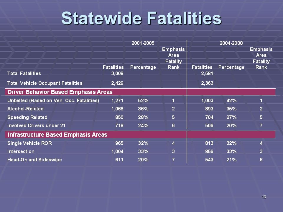 12 Fatalities All Roads Fatalities All Roads Analysis/Comments TH vs. local system fatalities ~50 / 50 split – importance of partnering Source: Mn/DOT