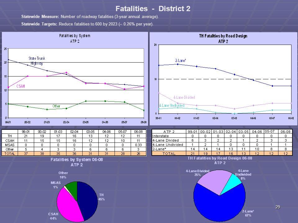 28 ATP 1 Fatal + A Crashes by Diagram