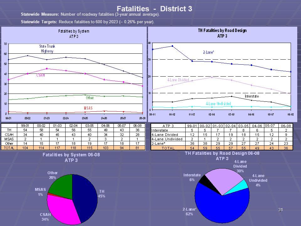 30 ATP 2 Fatal + A Crashes by Diagram