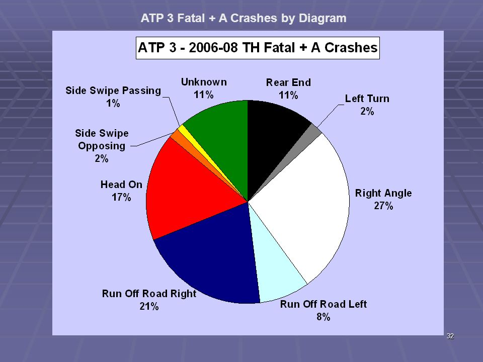 31 Fatalities - District 3 Statewide Measure: Number of roadway fatalities (3-year annual average).
