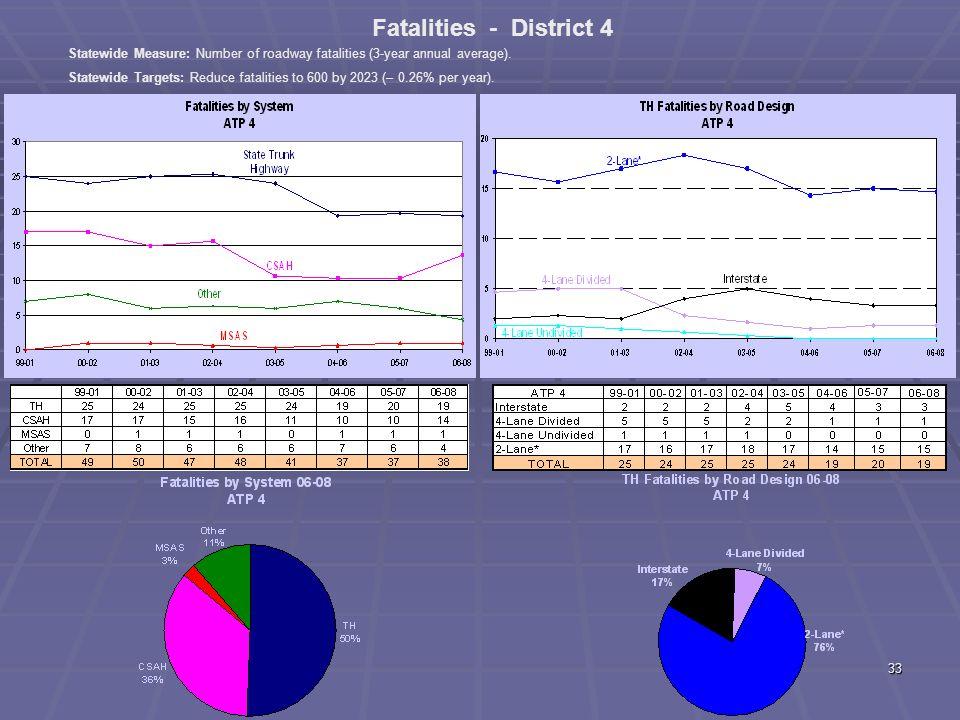 32 ATP 3 Fatal + A Crashes by Diagram