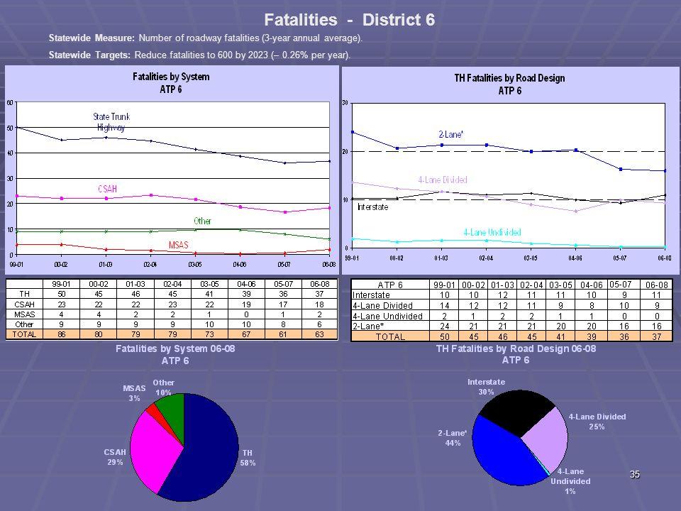 34 ATP 4 Fatal + A Crashes by Diagram