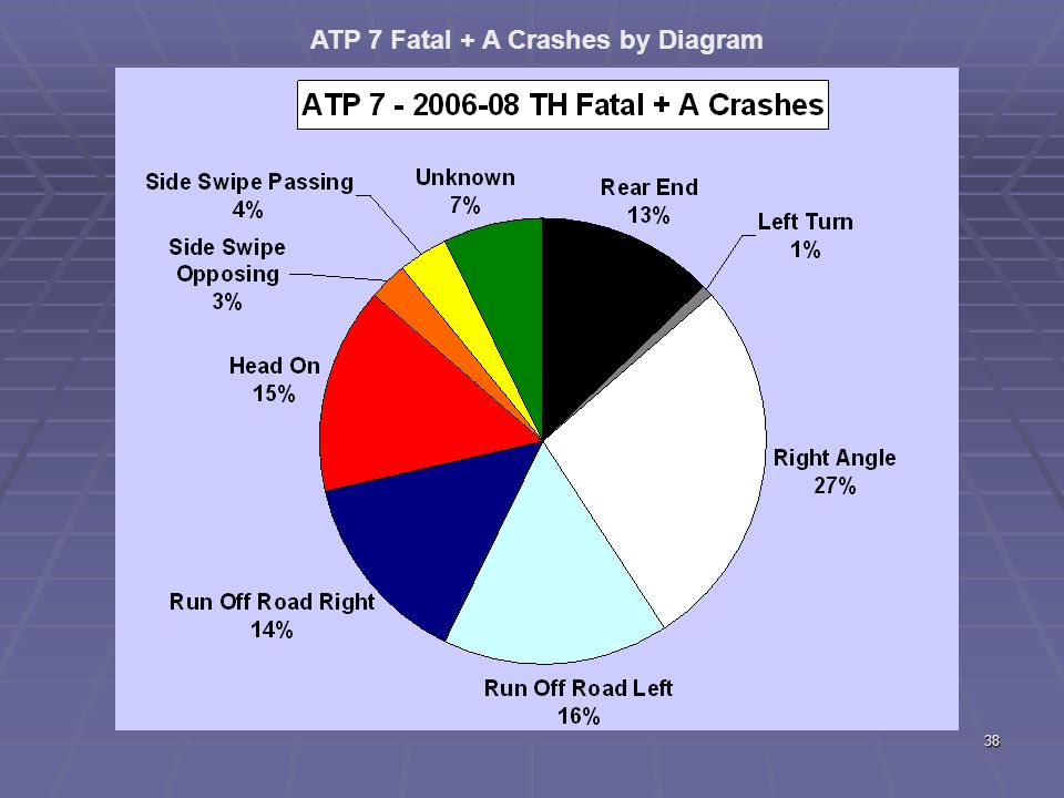 37 Fatalities - District 7 Statewide Measure: Number of roadway fatalities (3-year annual average).