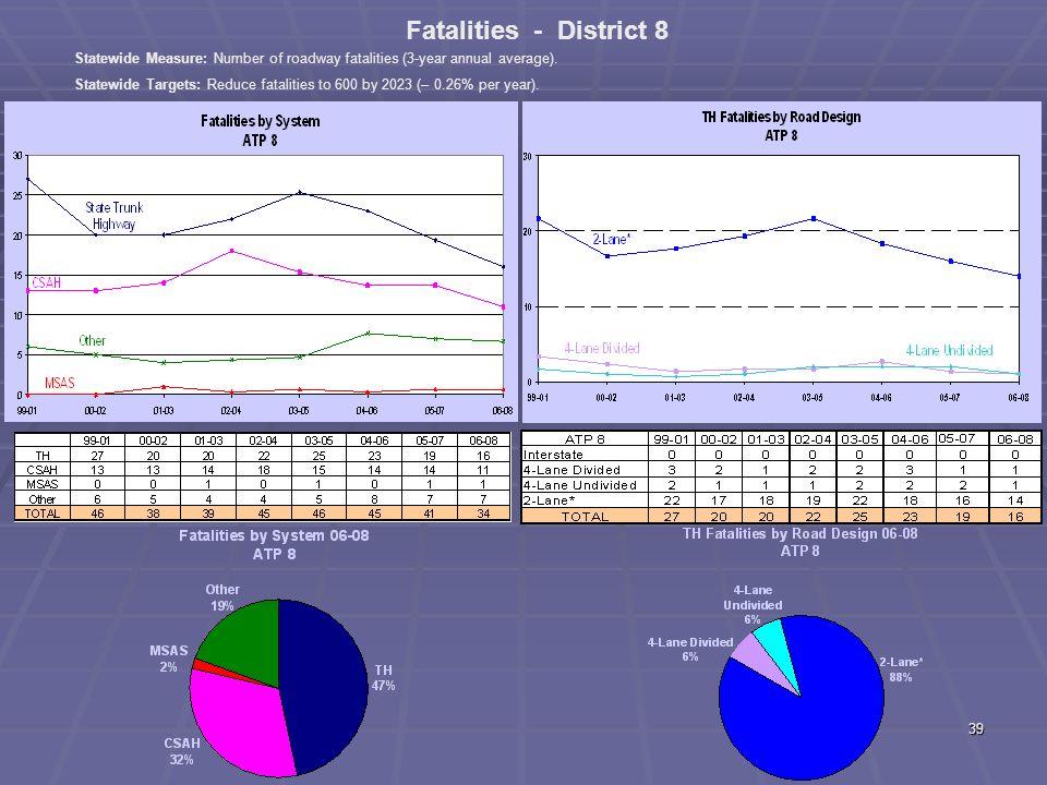 38 ATP 7 Fatal + A Crashes by Diagram