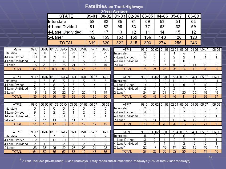 40 ATP 8 Fatal + A Crashes by Diagram
