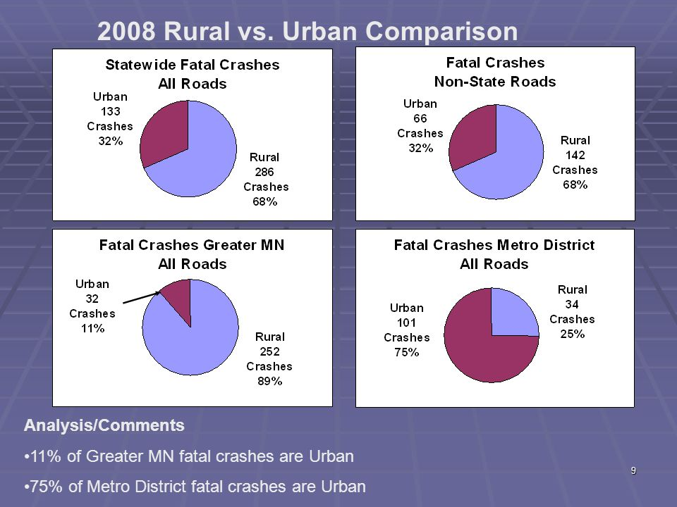 9 2008 Rural vs.