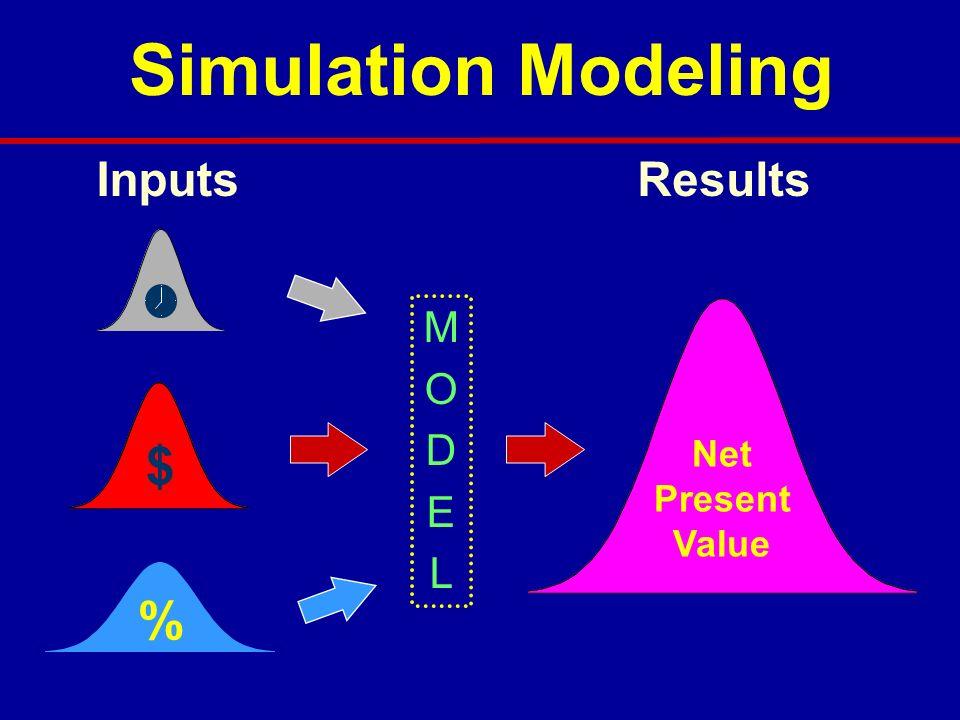 $ % Inputs Net Present Value Results MODELMODEL Simulation Modeling
