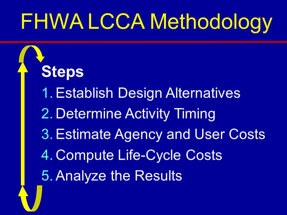 FHWA LCCA Methodology Steps 1.Establish Design Alternatives 2.Determine Activity Timing 3.Estimate Agency and User Costs 4.Compute Life-Cycle Costs 5.