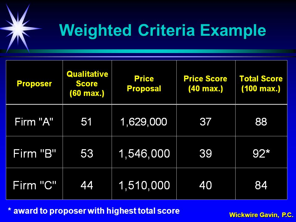 Wickwire Gavin, P.C. Weighted Criteria Example * award to proposer with highest total score