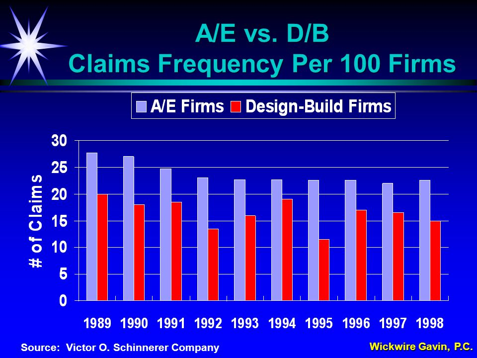 A/E vs. D/B Claims Frequency Per 100 Firms Source: Victor O. Schinnerer Company