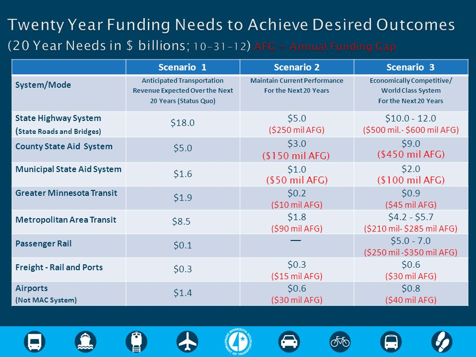 Scenario 1Scenario 2Scenario 3 System/Mode Anticipated Transportation Revenue Expected Over the Next 20 Years (Status Quo) Maintain Current Performance For the Next 20 Years Economically Competitive/ World Class System For the Next 20 Years State Highway System ( State Roads and Bridges) $18.0 $5.0 ($250 mil AFG) $10.0 - 12.0 ($500 mil.- $600 mil AFG) County State Aid System $5.0 $3.0 ($150 mil AFG) $9.0 ($450 mil AFG) Municipal State Aid System $1.6 $1.0 ($50 mil AFG) $2.0 ($100 mil AFG) Greater Minnesota Transit $1.9 $0.2 ($10 mil AFG) $0.9 ($45 mil AFG) Metropolitan Area Transit $8.5 $1.8 ($90 mil AFG) $4.2 - $5.7 ($210 mil- $285 mil AFG) Passenger Rail $0.1 $5.0 - 7.0 ($250 mil -$350 mil AFG) Freight - Rail and Ports $0.3 ($15 mil AFG) $0.6 ($30 mil AFG) Airports (Not MAC System) $1.4 $0.6 ($30 mil AFG) $0.8 ($40 mil AFG)