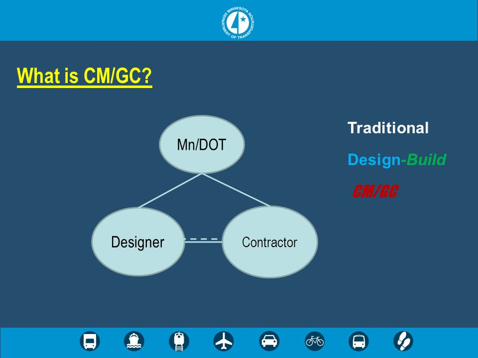 What is CM/GC? Mn/DOT Contractor Designer Traditional Design-Build CM/GC