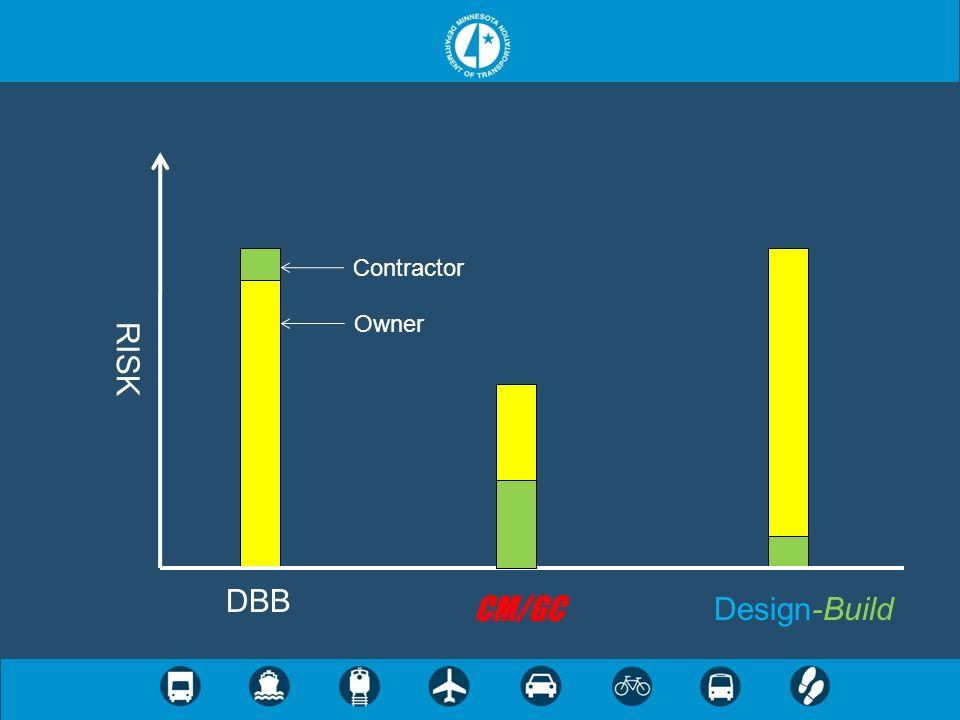 RISK DBB Design-Build Owner CM/GC Contractor