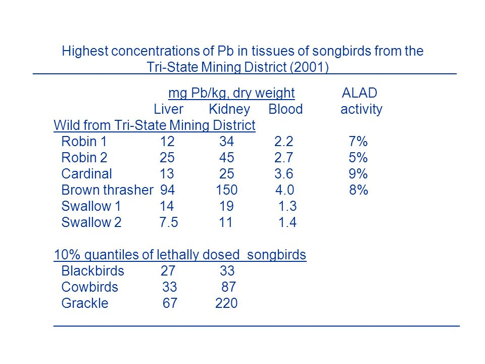 Highest concentrations of Pb in tissues of songbirds from the _______________Tri-State Mining District (2001)_________________ mg Pb/kg, dry weight ALAD Liver Kidney Blood activity Wild from Tri-State Mining District Robin 1 12 34 2.2 7% Robin 2 25 45 2.7 5% Cardinal 13 25 3.6 9% Brown thrasher 94 150 4.0 8% Swallow 1 14 19 1.3 Swallow 2 7.5 11 1.4 10% quantiles of lethally dosed songbirds Blackbirds 27 33 Cowbirds 33 87 Grackle 67 220 ______________________________________________________