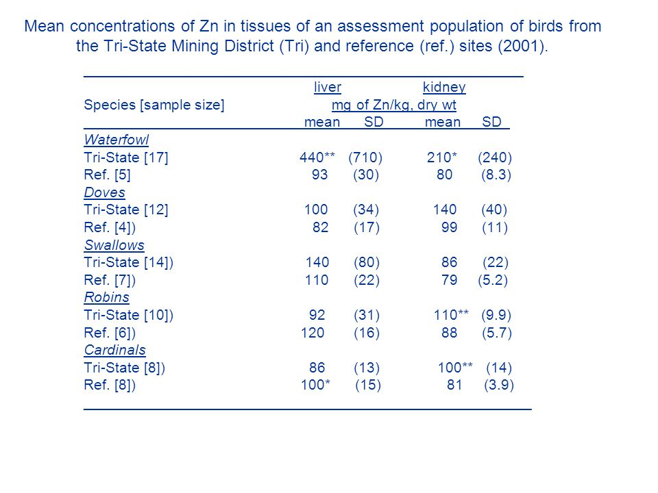 Mean concentrations of Zn in tissues of an assessment population of birds from the Tri-State Mining District (Tri) and reference (ref.) sites (2001).