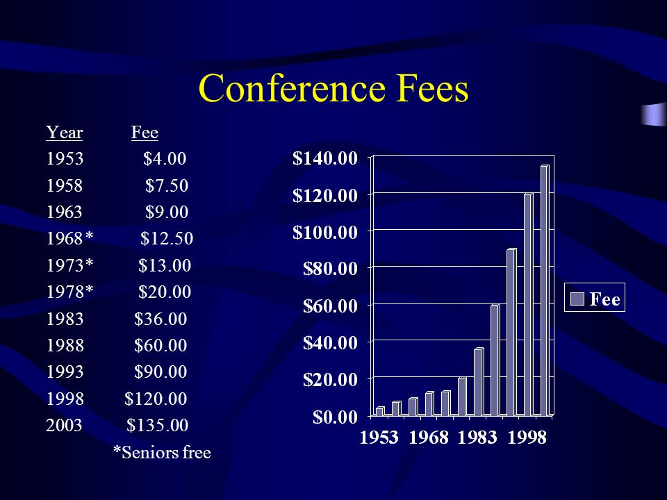 Conference Fees Year Fee 1953 $4.00 1958 $7.50 1963 $9.00 1968* $12.50 1973* $13.00 1978* $20.00 1983 $36.00 1988 $60.00 1993 $90.00 1998 $120.00 2003
