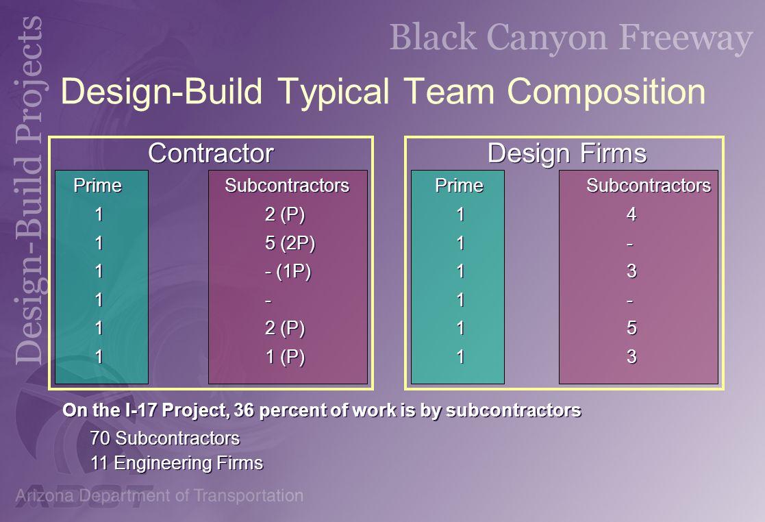 Design-Build Typical Team Composition Contractor PrimeSubcontractors 12 (P) 15 (2P) 1- (1P) 1- 12 (P) 11 (P) PrimeSubcontractors 12 (P) 15 (2P) 1- (1P