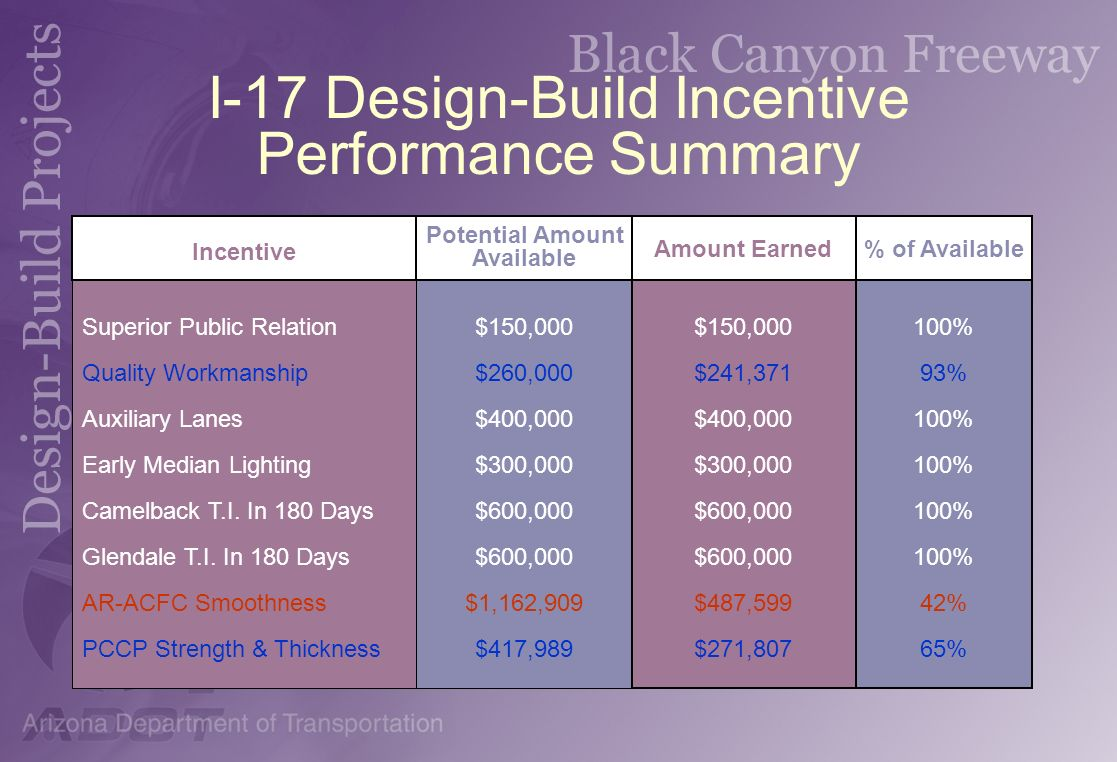 I-17 Design-Build Incentive Performance Summary Superior Public Relation Quality Workmanship Auxiliary Lanes Early Median Lighting Camelback T.I. In 1
