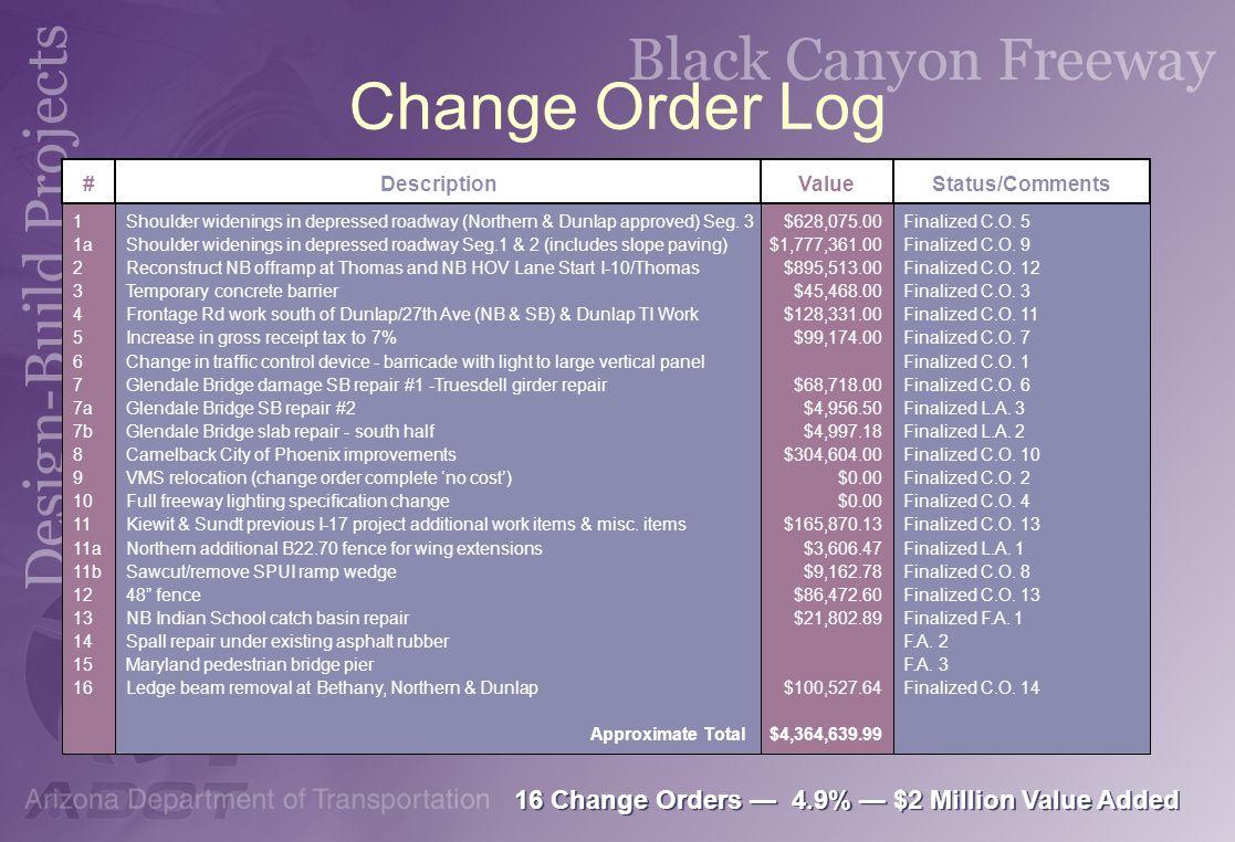 Change Order Log 1 1a 2 3 4 5 6 7 7a 7b 8 9 10 11 11a 11b 12 13 14 15 16 # Shoulder widenings in depressed roadway (Northern & Dunlap approved) Seg. 3