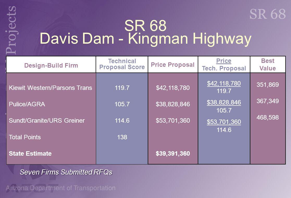 SR 68 Davis Dam - Kingman Highway Kiewit Western/Parsons Trans Pulice/AGRA Sundt/Granite/URS Greiner Total Points State Estimate 119.7 105.7 114.6 138