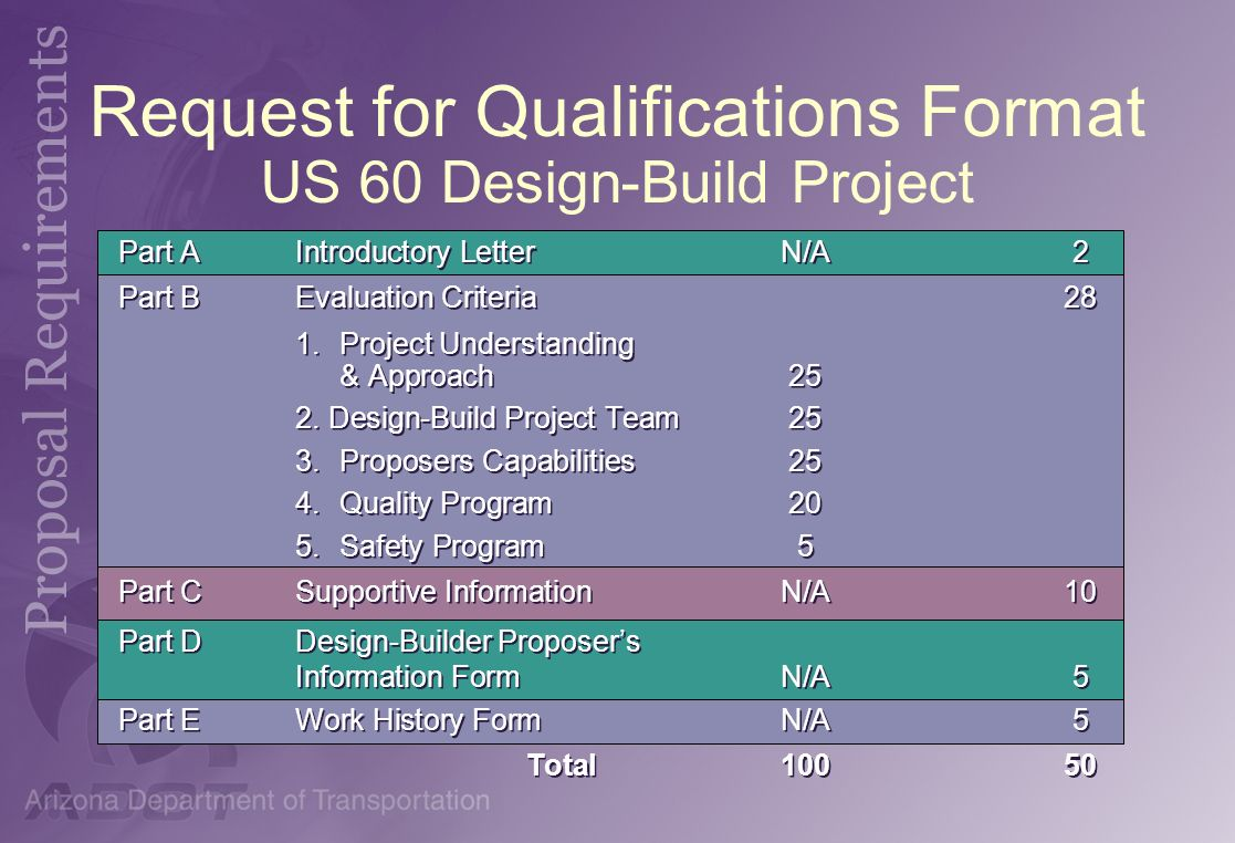 Request for Qualifications Format US 60 Design-Build Project Part AIntroductory LetterN/A2 Part BEvaluation Criteria28 1. Project Understanding & Appr