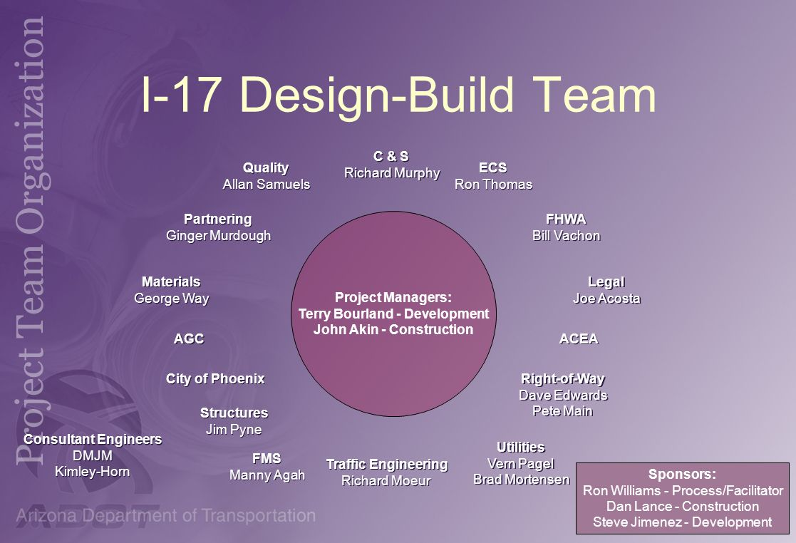 I-17 Design-Build Team Project Managers: Terry Bourland - Development John Akin - Construction Quality Allan Samuels Quality Allan Samuels Partnering
