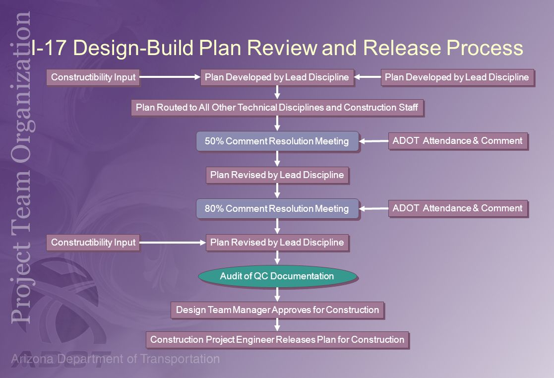 I-17 Design-Build Plan Review and Release Process Plan Developed by Lead Discipline Plan Routed to All Other Technical Disciplines and Construction St
