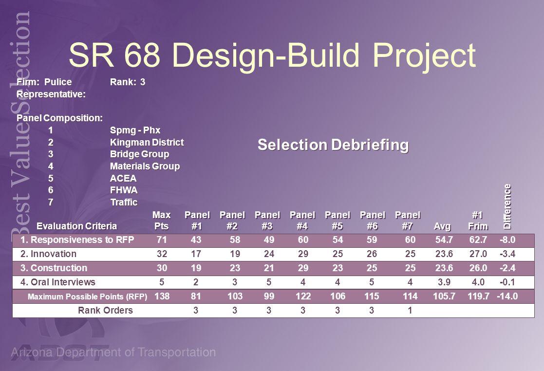 SR 68 Design-Build Project Panel #1 Panel #1 Panel #2 Panel #2 Panel #3 Panel #3 Panel #4 Panel #4 Panel #5 Panel #5 Panel #6 Panel #6 Panel #7 Panel