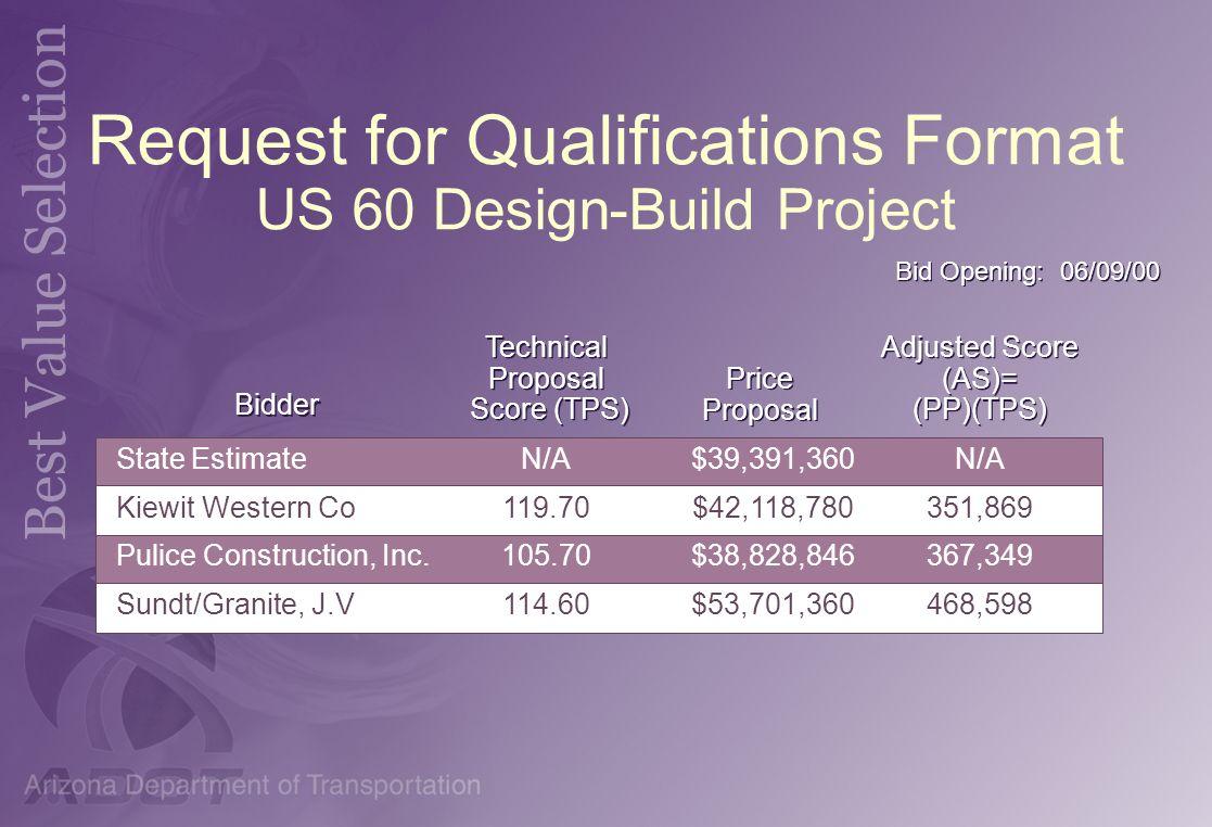 Request for Qualifications Format US 60 Design-Build Project State Estimate Kiewit Western Co. Pulice Construction, Inc. Sundt/Granite, J.V State Esti