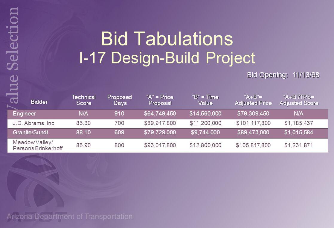 Bid Tabulations I-17 Design-Build Project Engineer J.D. Abrams, Inc. Granite/Sundt Meadow Valley/ Parsons Brinkerhoff Engineer J.D. Abrams, Inc. Grani