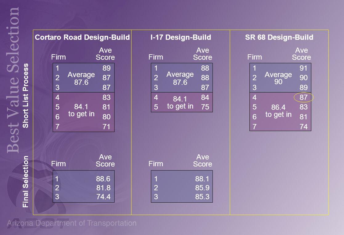 Cortaro Road Design-Build 189 287 387 483 581 680 771 Average 87.6 84.1 to get in I-17 Design-Build 188 288 387 484 575 Average 87.6 84.1 to get in 18