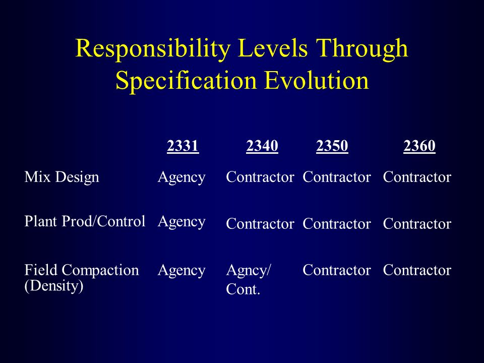 Responsibility Levels Through Specification Evolution 2331234023502360 Mix DesignAgencyContractor Plant Prod/ControlAgency Contractor Field CompactionAgencyAgncy/ Cont.
