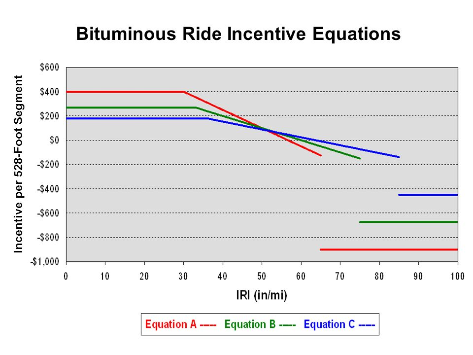 Incentive per 528-Foot Segment Bituminous Ride Incentive Equations