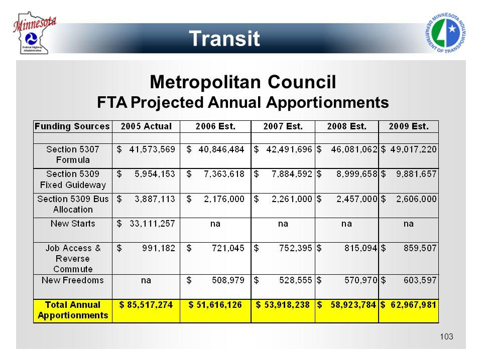 103 Metropolitan Council FTA Projected Annual Apportionments Transit
