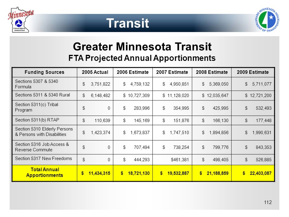 112 Greater Minnesota Transit FTA Projected Annual Apportionments Funding Sources2005 Actual2006 Estimate2007 Estimate2008 Estimate2009 Estimate Secti