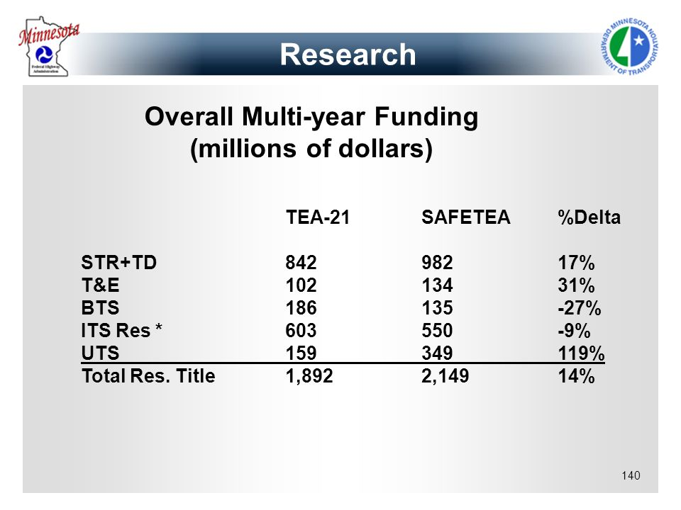 140 Research Overall Multi-year Funding (millions of dollars) TEA-21SAFETEA%Delta STR+TD84298217% T&E10213431% BTS186135-27% ITS Res *603550-9% UTS159
