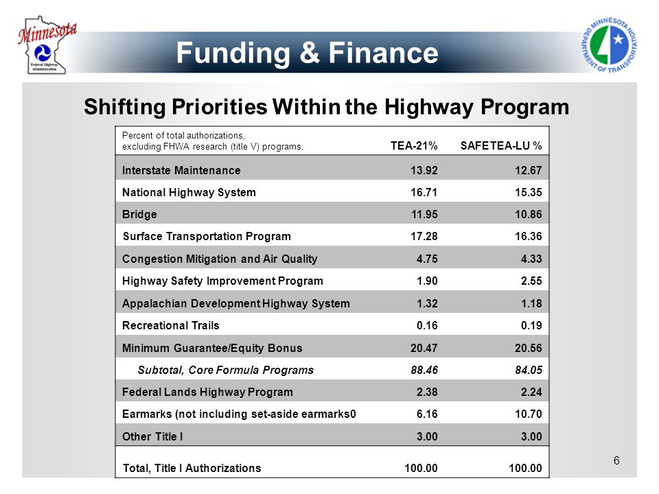 6 Percent of total authorizations, excluding FHWA research (title V) programs. TEA-21%SAFETEA-LU % Interstate Maintenance13.9212.67 National Highway S