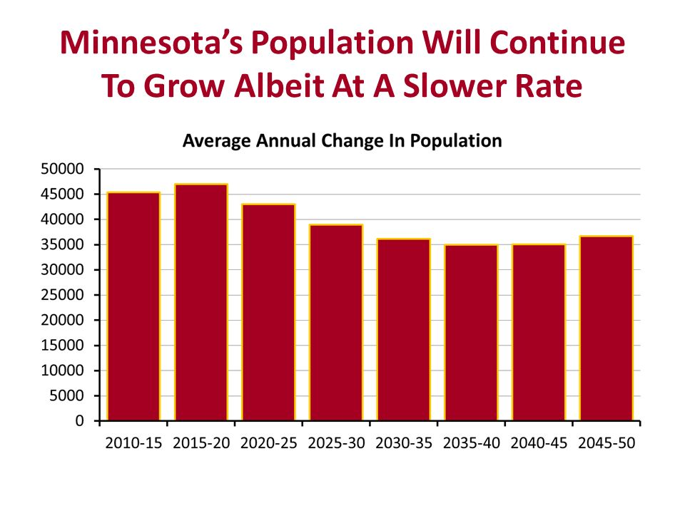 Minnesotas Population Will Continue To Grow Albeit At A Slower Rate