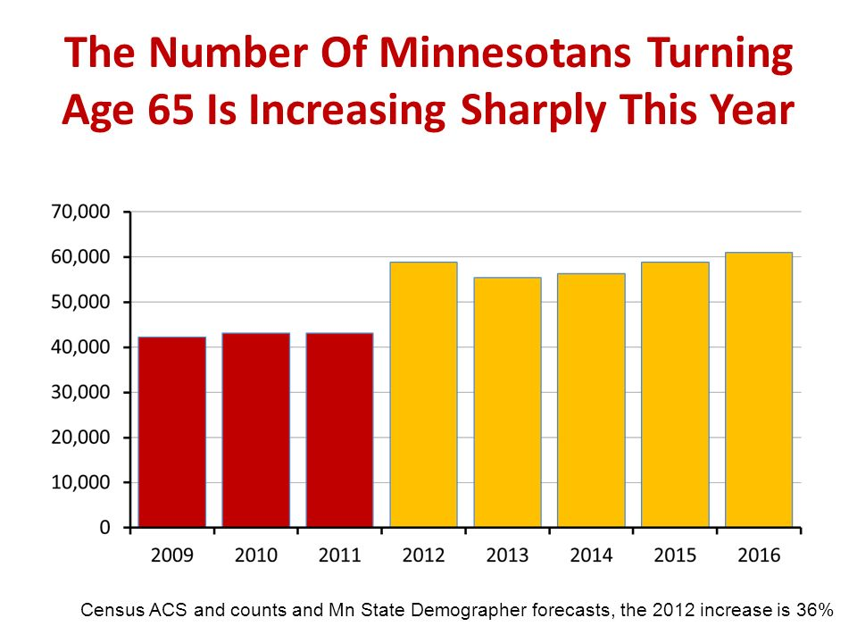 The Number Of Minnesotans Turning Age 65 Is Increasing Sharply This Year Census ACS and counts and Mn State Demographer forecasts, the 2012 increase i