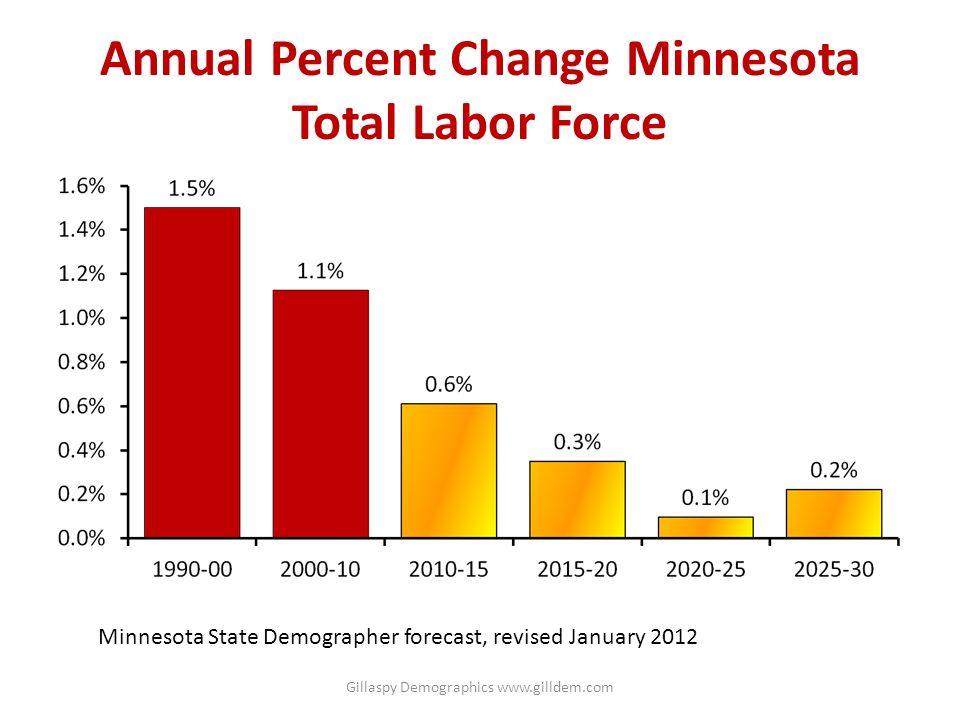 Annual Percent Change Minnesota Total Labor Force Minnesota State Demographer forecast, revised January 2012 Gillaspy Demographics www.gilldem.com