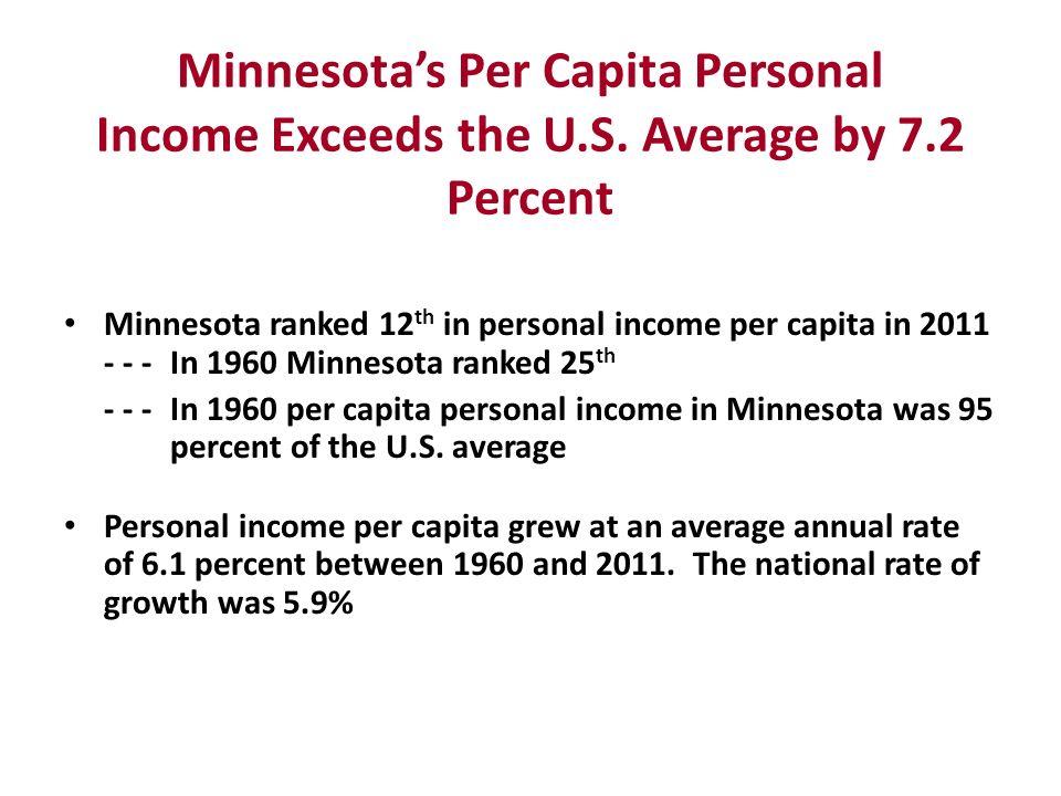 Minnesotas Per Capita Personal Income Exceeds the U.S.