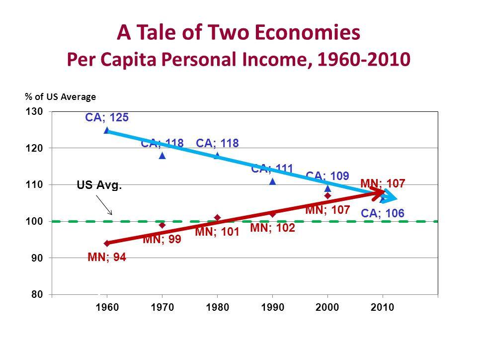 A Tale of Two Economies Per Capita Personal Income, 1960-2010 % of US Average