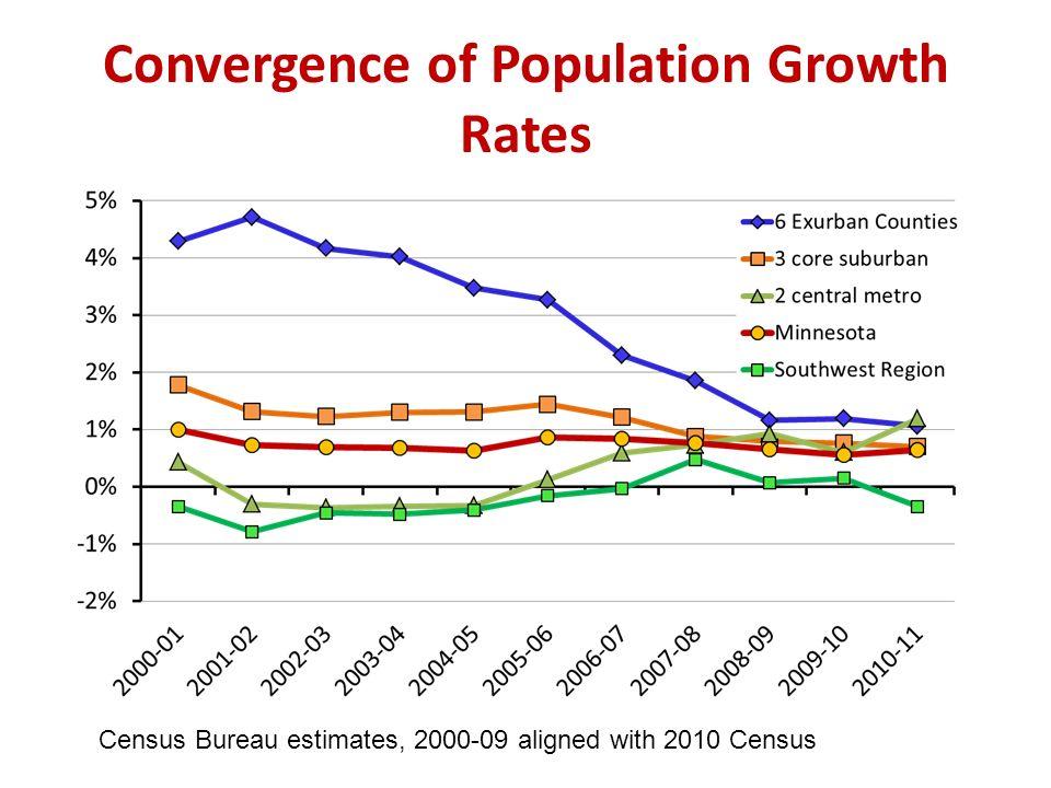 Convergence of Population Growth Rates Census Bureau estimates, 2000-09 aligned with 2010 Census