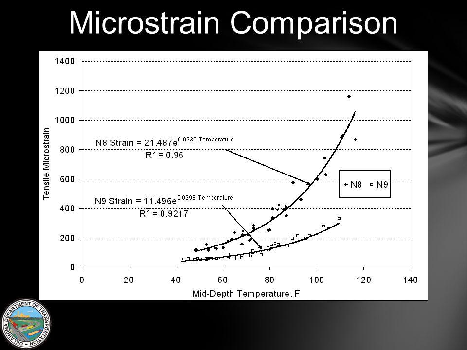 Microstrain Comparison