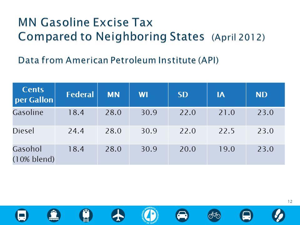 12 Cents per Gallon FederalMNWISDIAND Gasoline18.428.030.922.021.023.0 Diesel24.428.030.922.022.523.0 Gasohol (10% blend) 18.428.030.920.019.023.0