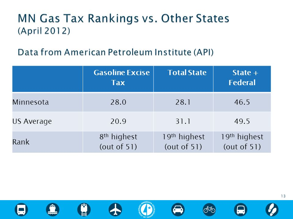 13 Gasoline Excise Tax Total State State + Federal Minnesota28.028.146.5 US Average20.931.149.5 Rank 8 th highest (out of 51) 19 th highest (out of 51) 19 th highest (out of 51)
