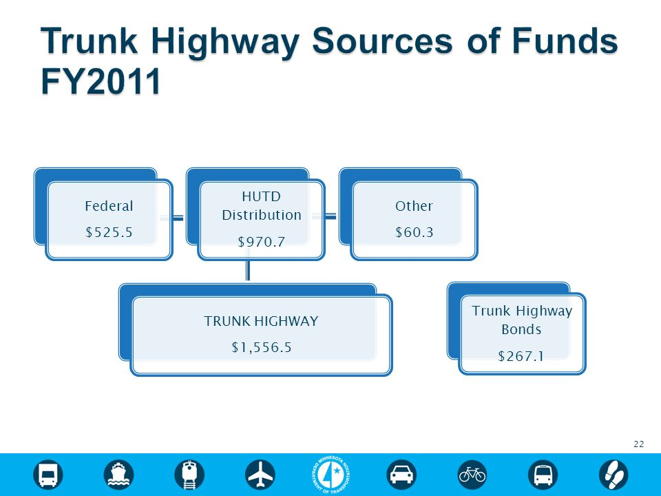 22 Federal $525.5 HUTD Distribution $970.7 TRUNK HIGHWAY $1,556.5 Other $60.3 Trunk Highway Bonds $267.1