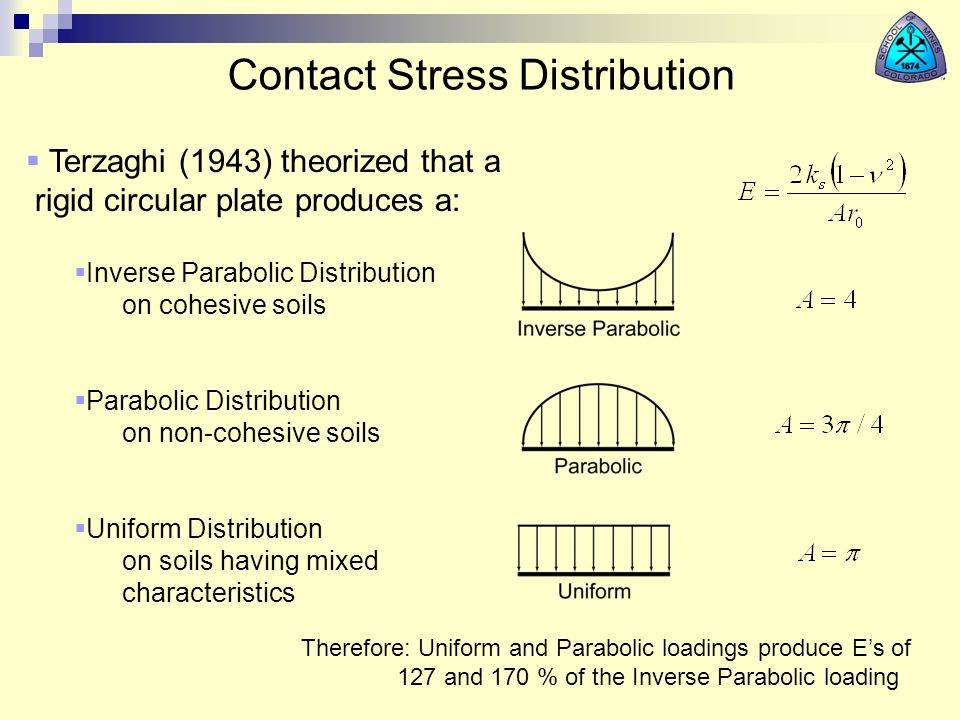 Contact Stress Distribution Terzaghi (1943) theorized that a rigid circular plate produces a: Inverse Parabolic Distribution on cohesive soils Parabol
