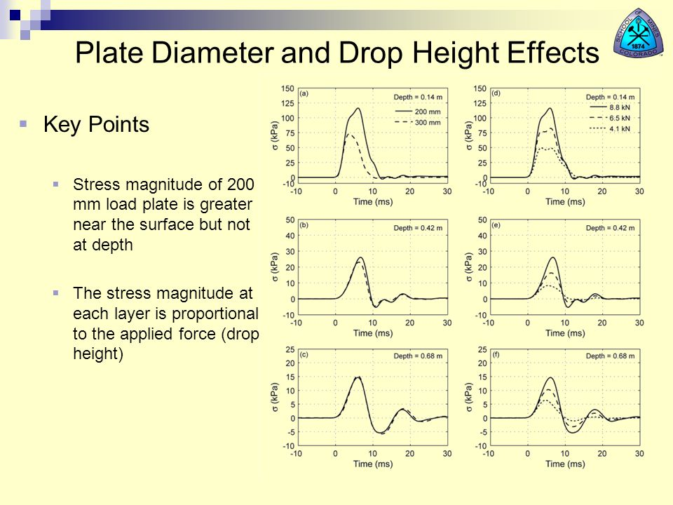 Plate Diameter and Drop Height Effects Key Points Stress magnitude of 200 mm load plate is greater near the surface but not at depth The stress magnit