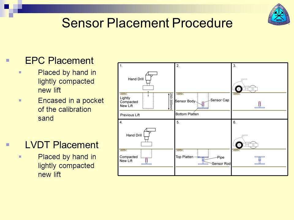 Sensor Placement Procedure EPC Placement Placed by hand in lightly compacted new lift Encased in a pocket of the calibration sand LVDT Placement Place